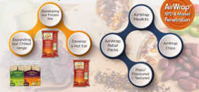 Zinda Foods AirWraps see strong Rate of Sales in Tesco London stores & continued growth