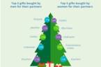 Men are top of the tree when it comes to Christmas giving for partners this year