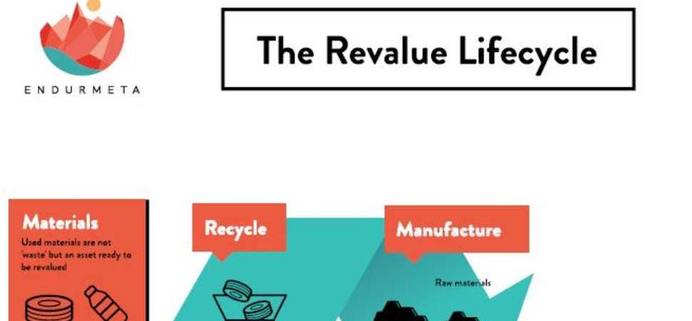 Leading manufacturer to eliminate waste to landfill with Icelandic revaluation