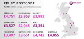 Manchester claims company recovers £128m for UK customers