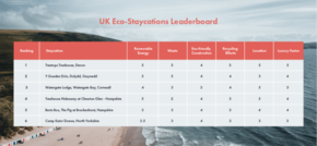 Top Six Resorts Revealed as Interest Surges in Environmentally Friendly Holidays