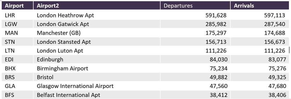 The top 10 busiest UK airports this Christmas
